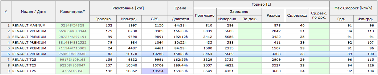 table_GPS_global